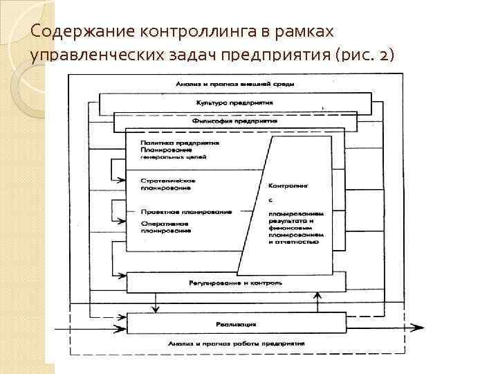 Содержание контроллинга в рамках управленческих задач предприятия (рис. 2)