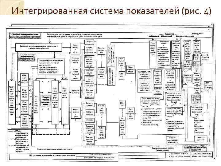 Интегрированная система показателей (рис. 4)
