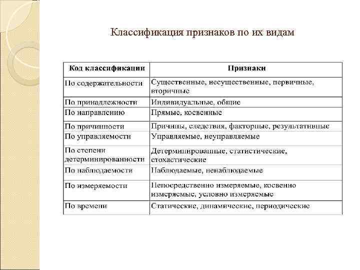 Классификация признаков по их видам