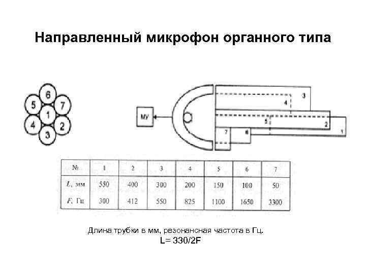 Направленный микрофон органного типа  Длина трубки в мм, резонансная частота в Гц.