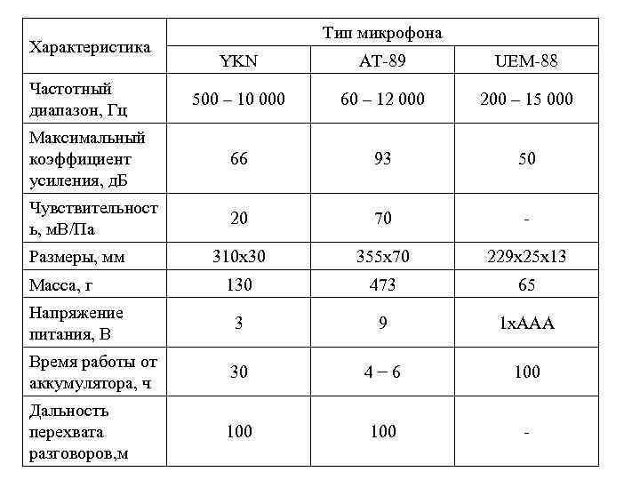 Тип микрофона Характеристика    YKN