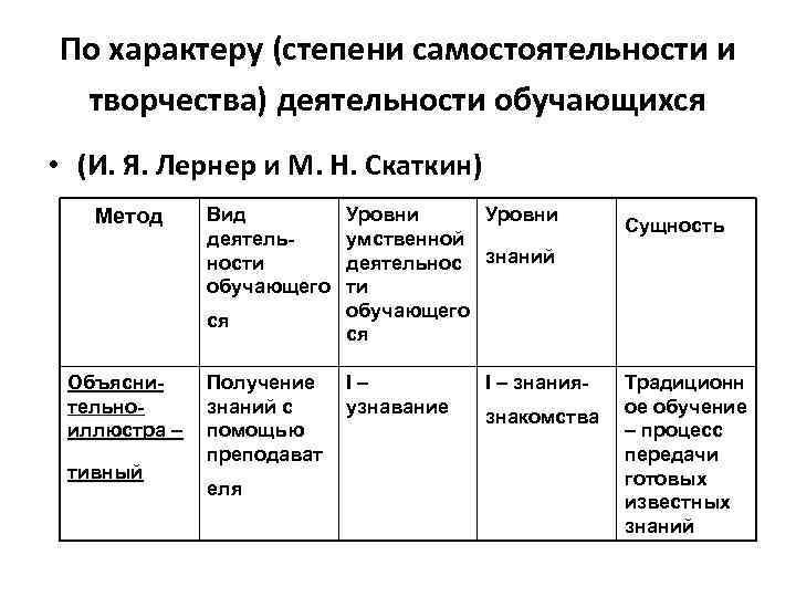По характеру (степени самостоятельности и творчества) деятельности обучающихся • (И. Я. Лернер и М.