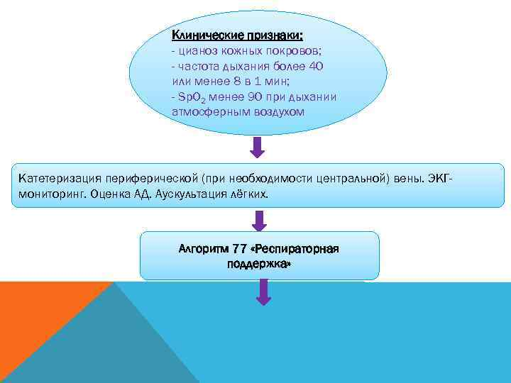 Клинические признаки:      - цианоз