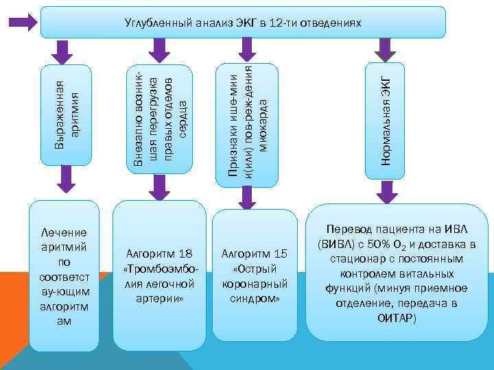 Углубленный анализ ЭКГ в 12 -ти отведениях