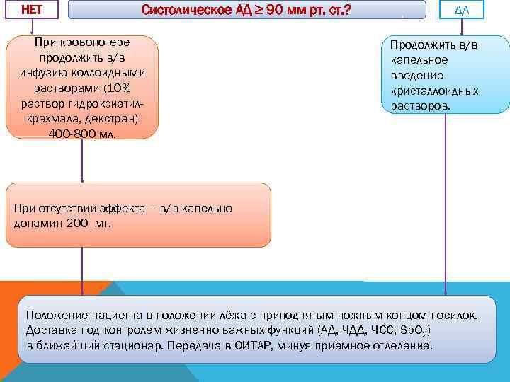 НЕТ   Систолическое АД ≥ 90 мм рт. ст. ?