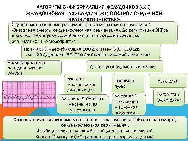 АЛГОРИТМ 6 «ФИБРИЛЛЯЦИЯ ЖЕЛУДОЧКОВ (ФЖ),   ЖЕЛУДОЧКОВАЯ ТАХИКАРДИЯ (ЖТ) С