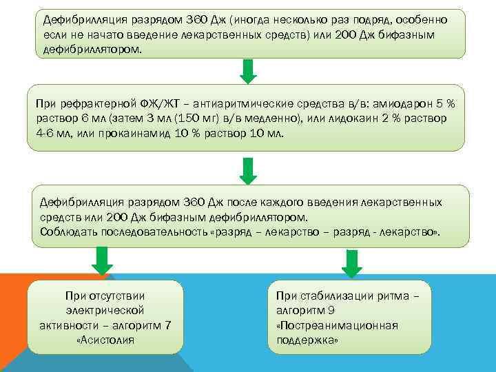 Дефибрилляция разрядом 360 Дж (иногда несколько раз подряд, особенно если не начато введение