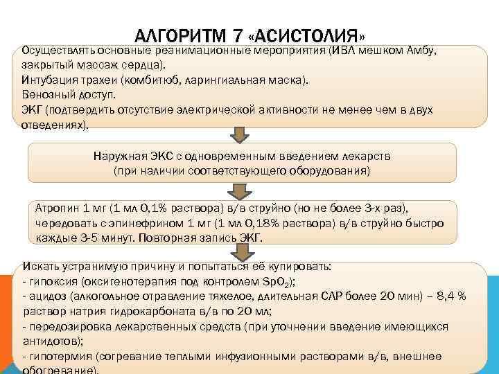 АЛГОРИТМ 7 «АСИСТОЛИЯ» Осуществлять основные реанимационные мероприятия (ИВЛ мешком Амбу,