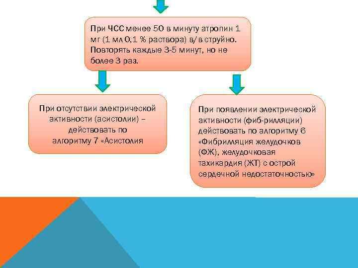 При ЧСС менее 50 в минуту атропин 1   мг (1