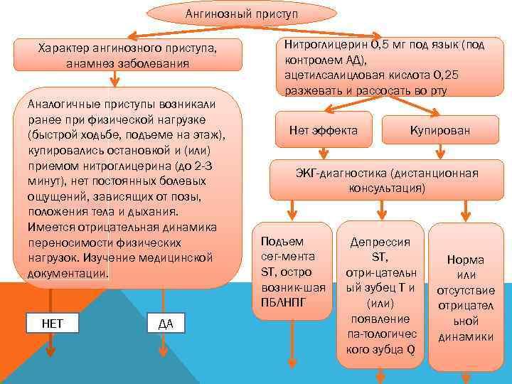 Ангинозный приступ  Характер ангинозного приступа,  Нитроглицерин
