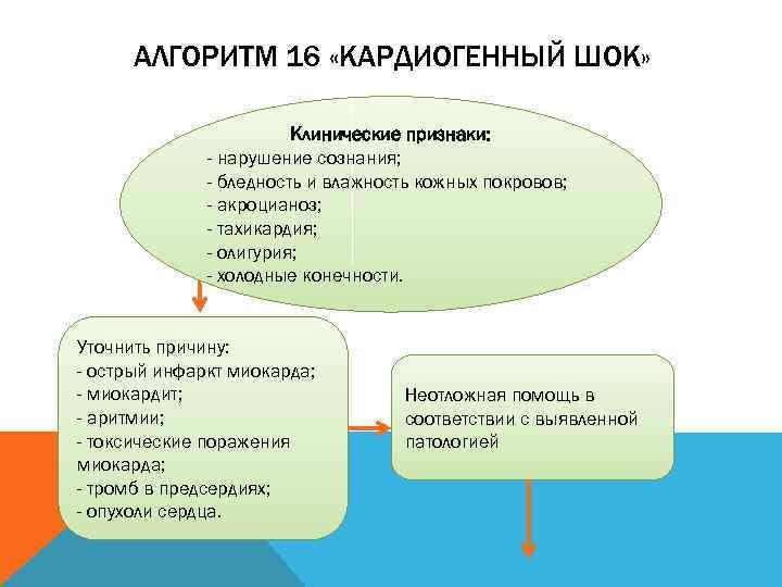 АЛГОРИТМ 16 «КАРДИОГЕННЫЙ ШОК»      Клинические признаки: