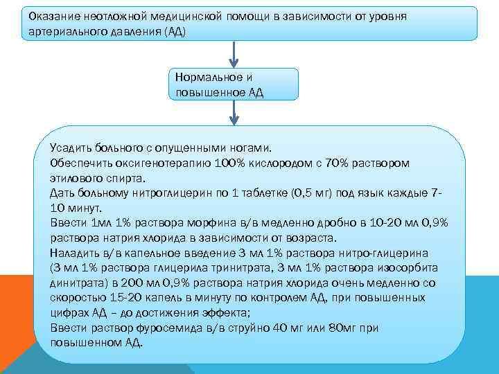 Оказание неотложной медицинской помощи в зависимости от уровня артериального давления (АД)