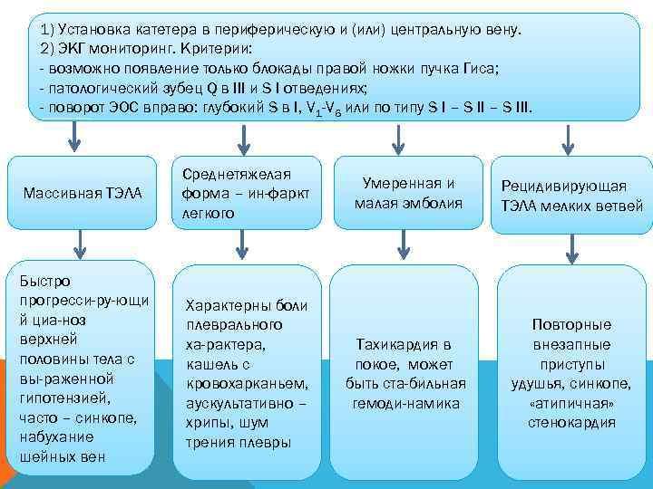 1) Установка катетера в периферическую и (или) центральную вену.  2) ЭКГ мониторинг.