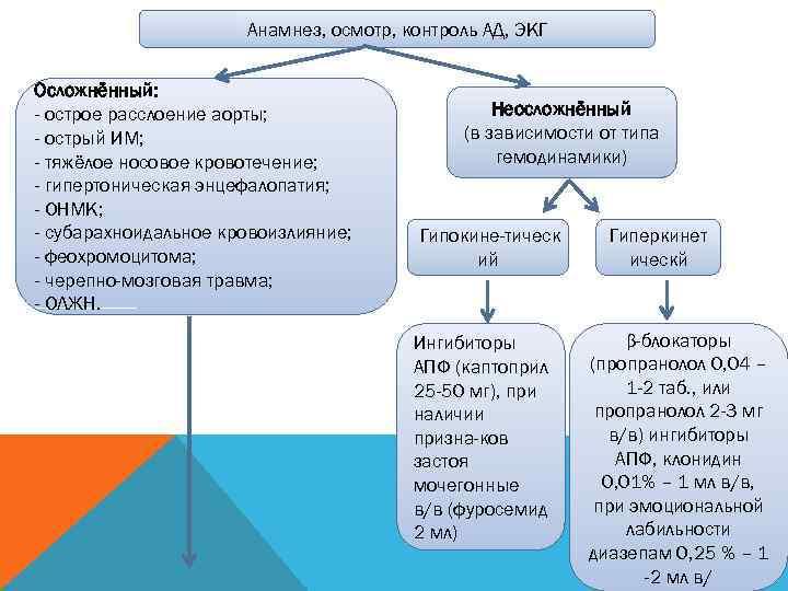 Анамнез, осмотр, контроль АД, ЭКГ  Осложнённый: - острое
