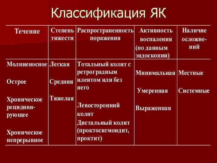 Классификация ЯК