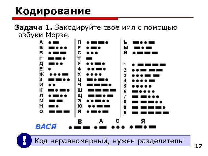 Кодирование Задача 1. Закодируйте свое имя с помощью азбуки Морзе.  ВАСЯ  !