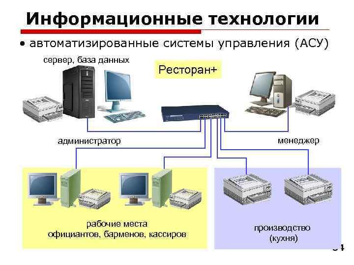Информационные технологии • автоматизированные системы управления (АСУ)  сервер, база данных