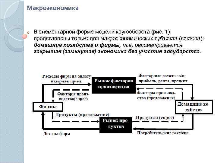 Макроэкономика  В элементарной форме модели кругооборота (рис. 1) представлены только два макроэкономических субъекта