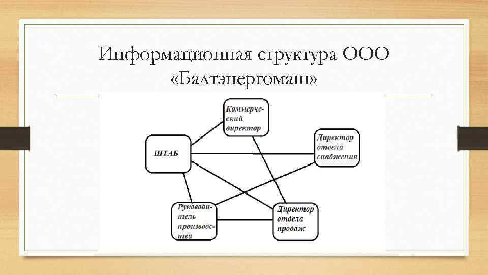 Информационная структура ООО  «Балтэнергомаш»