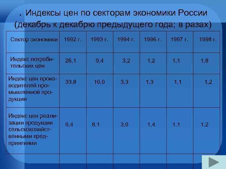 . Индексы цен по секторам экономики России  (декабрь к декабрю предыдущего года;