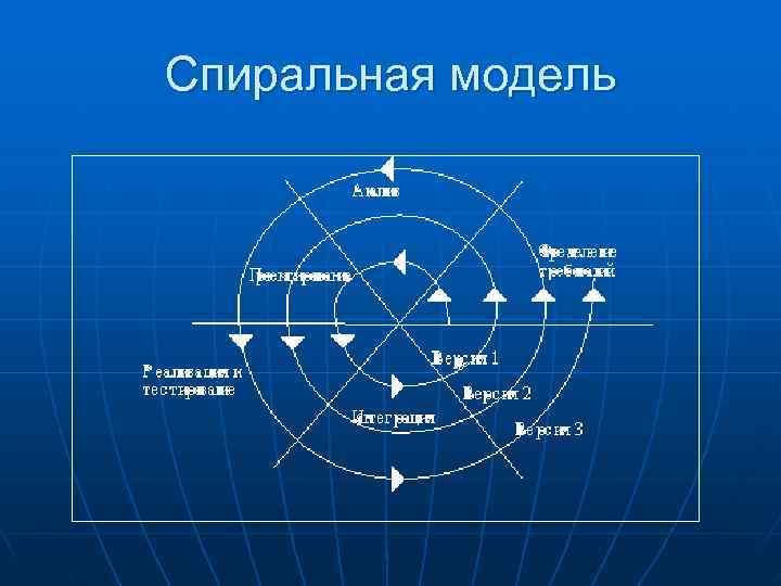 Спиральная модель