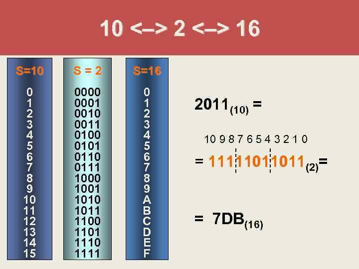 10 <–> 2 <–> 16 S=10  S=2  S=16