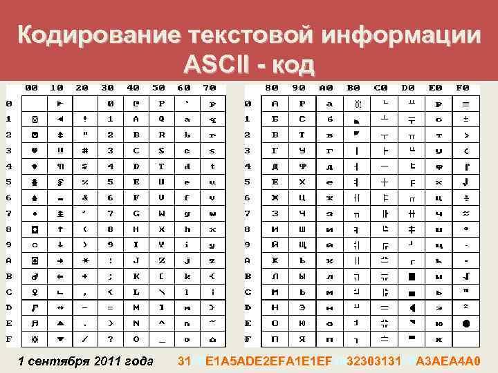 Кодирование текстовой информации  АSCII - код 1 сентября 2011 года  3120 E