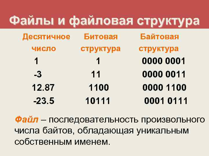 Файлы и файловая структура Десятичное  Битовая  Байтовая  число структура  1