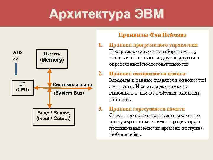 Архитектура ЭВМ       Принципы Фон Неймана