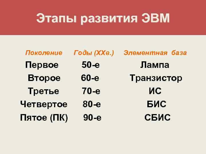 Этапы развития ЭВМ  Поколение  Годы (ХХв. )  Элементная база