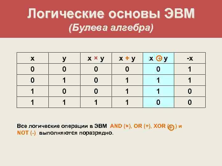 Логические основы ЭВМ    (Булева алгебра)  x