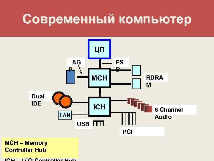 Современный компьютер      ЦП     AG