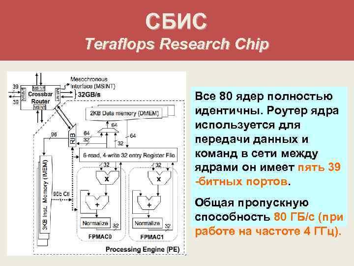 СБИС Teraflops Research Chip    Все 80 ядер полностью