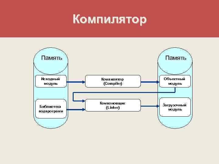 Компилятор  Память  Исходный  Компилятор  Объектный  модуль