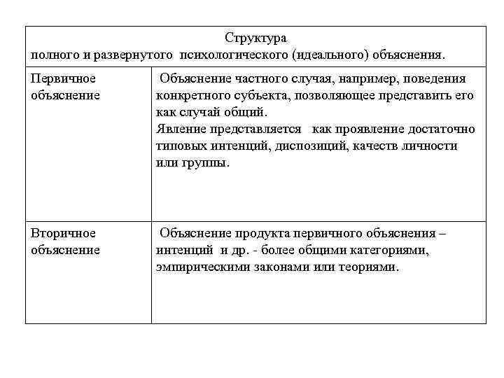 Структура полного и развернутого психологического (идеального) объяснения. Первичное