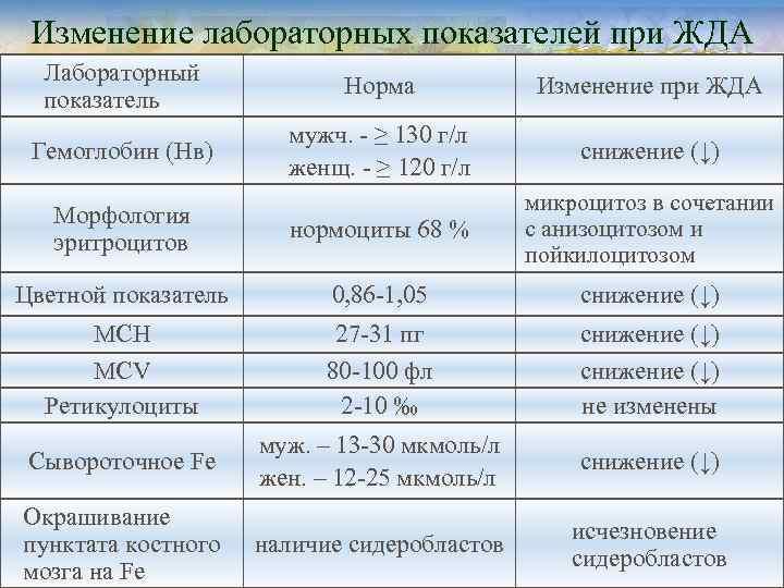 Изменение лабораторных показателей при ЖДА  Лабораторный     Норма