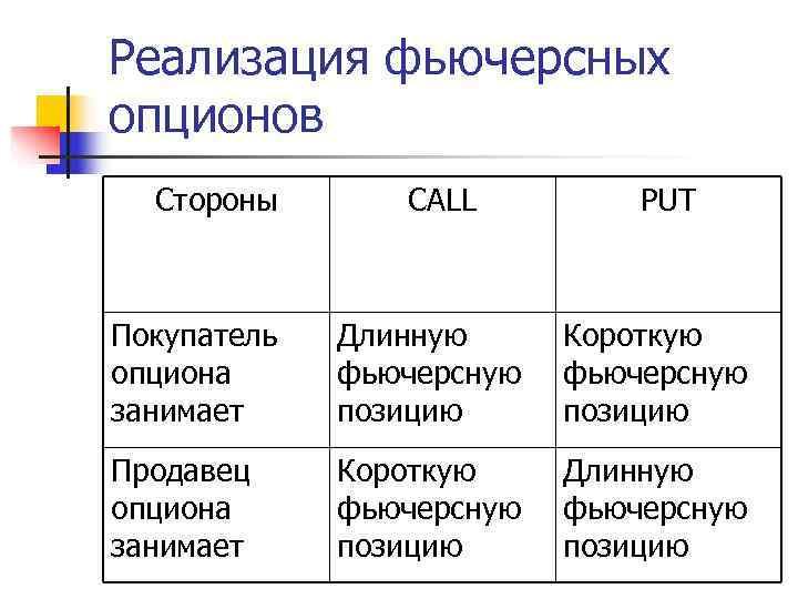 Реализация фьючерсных опционов  Стороны  CALL   PUT  Покупатель  Длинную