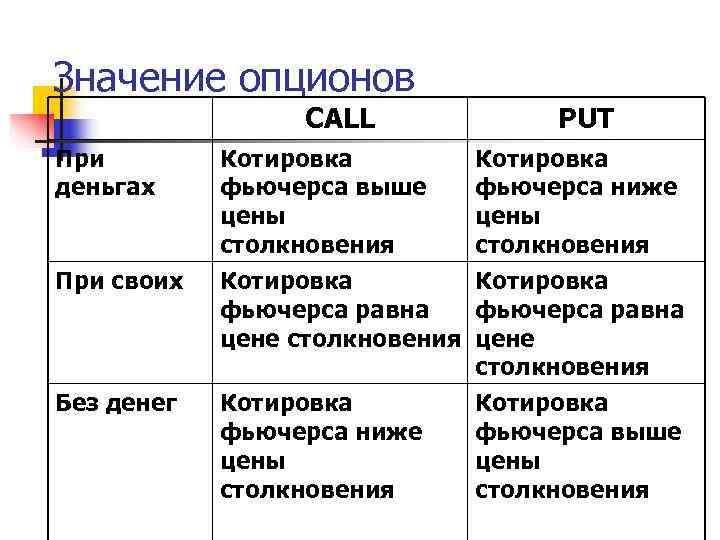 Значение опционов   CALL   PUT При   Котировка деньгах фьючерса