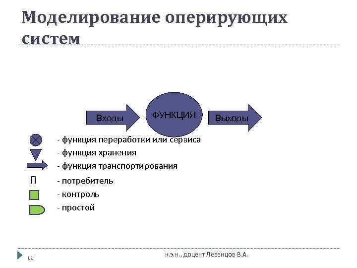 Моделирование оперирующих систем   Входы  ФУНКЦИЯ  Выходы  - функция переработки