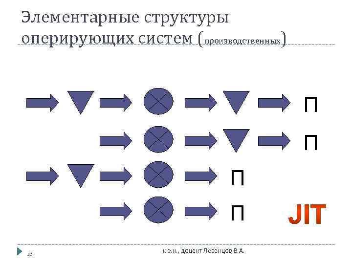 Элементарные структуры оперирующих систем (производственных)    П