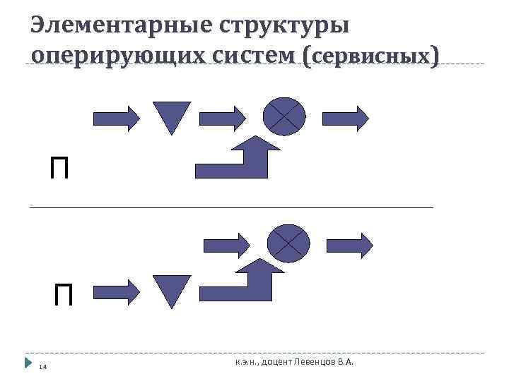 Элементарные структуры оперирующих систем (сервисных)   П 14    к. э.