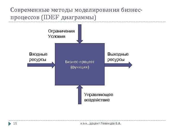 Современные методы моделирования бизнес- процессов (IDEF диаграммы)   Ограничения    Условия