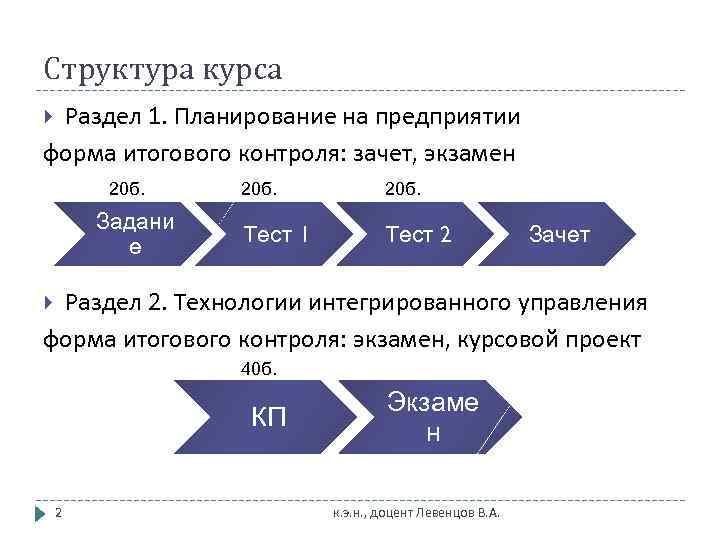 Структура курса Раздел 1. Планирование на предприятии форма итогового контроля: зачет, экзамен