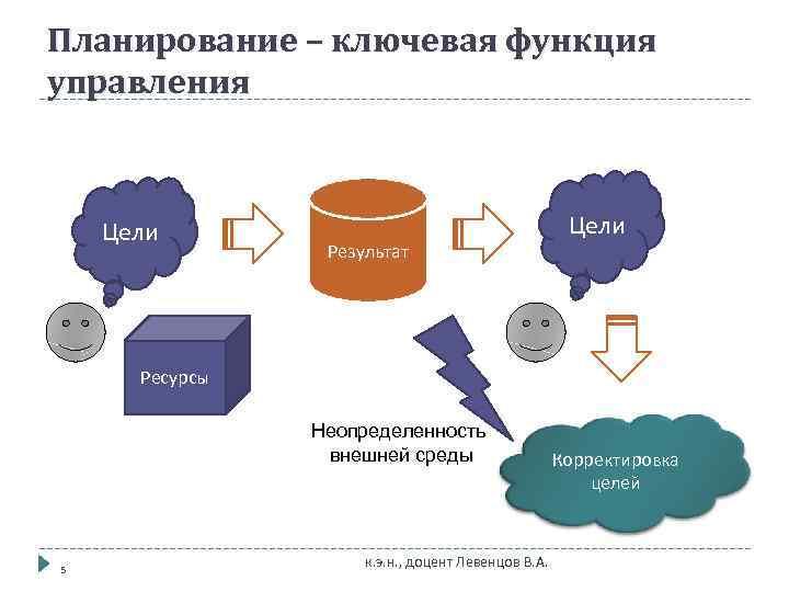 Планирование – ключевая функция управления  Цели   Результат  Ресурсы