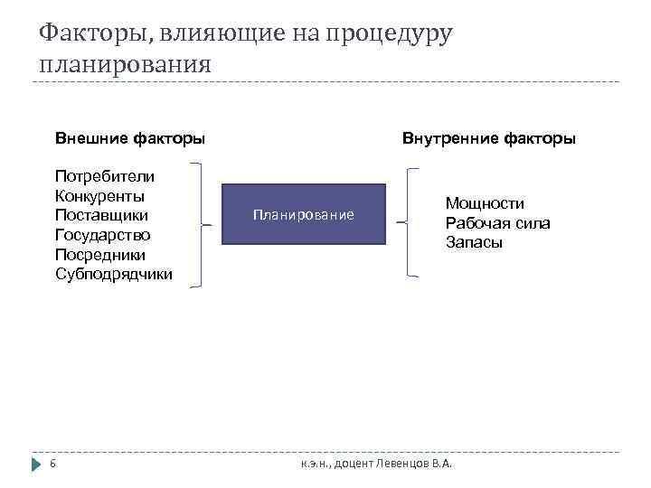 Факторы, влияющие на процедуру планирования  Внешние факторы     Внутренние факторы