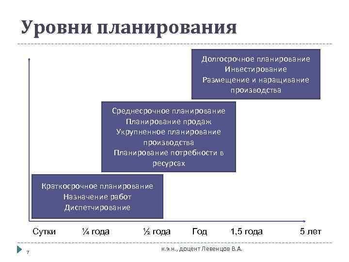 Уровни планирования    Долгосрочное планирование     Инвестирование