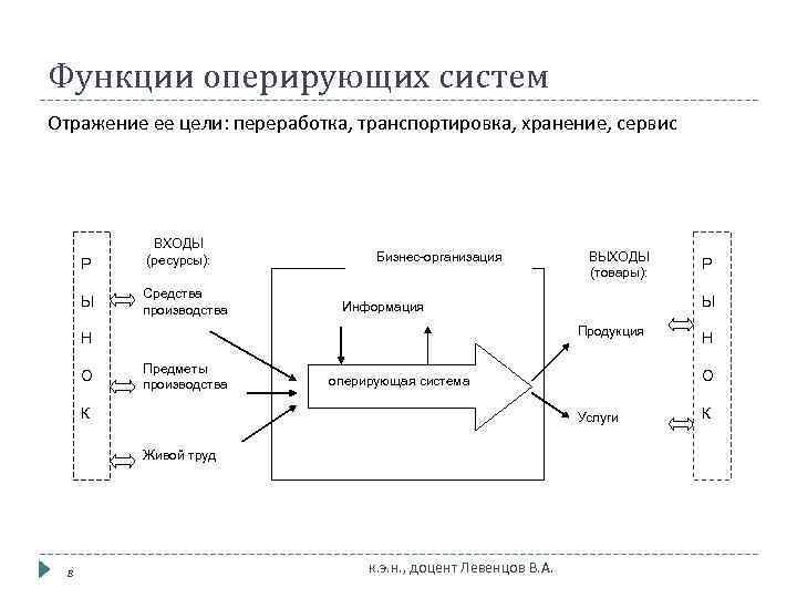 Функции оперирующих систем Отражение ее цели: переработка, транспортировка, хранение, сервис    ВХОДЫ
