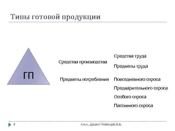 Типы готовой продукции     Средства труда  Средства производства