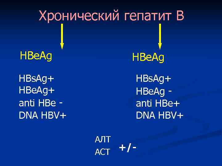 Хронический гепатит В HBe. Ag-позитивный HBe. Ag-негативный HBs. Ag+