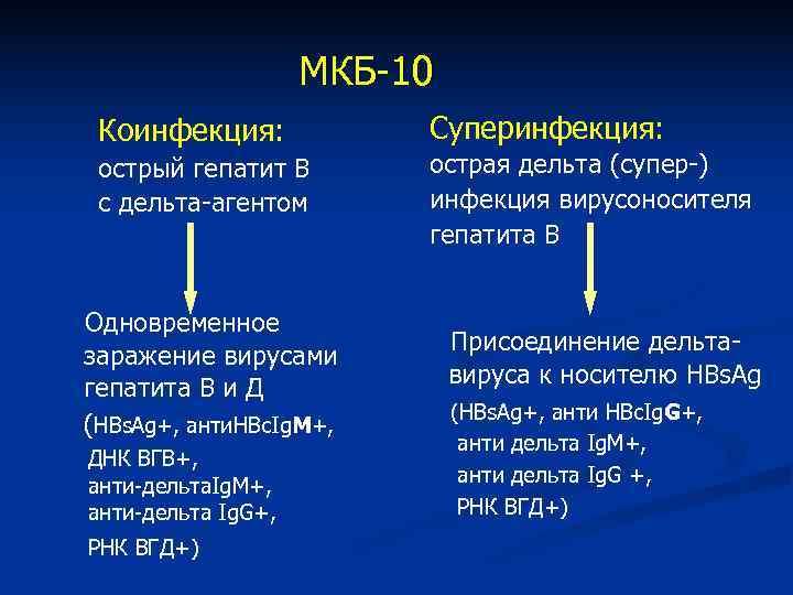 МКБ-10 Коинфекция:   Суперинфекция:  острый гепатит В